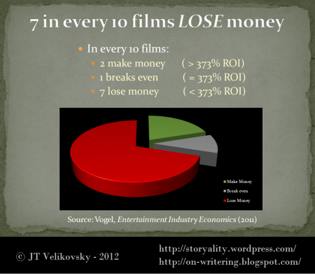 7 in 10 feature films lose money