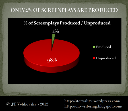 Only 2% of screen ideas/screenplays are produced