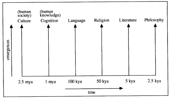 Prerequisites to a systems view of Biology and Culture