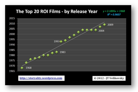 Top 20 RoI Movies - Frequency